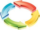 Arrow Symbol,Circle,Change,Chart,Planning,Strategy,Flow Chart,Flowing,Three-dimensional Shape,Recycling,flowchart,Graph,Solution,Diagram,Recycling Symbol,Communication,Business,Computer Network,Connect the Dots,Connection,Direction,Blue,Multi Colored,Choice,Contrasts,Yellow,Red,Green Color,Ilustration,Clip Art,Communication,Isolated-Background Objects,Business Symbols/Metaphors,Business,Concepts And Ideas,Isolated Objects