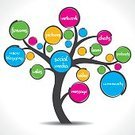 Tree,Social Networking,Global Communications,Single Word,Blog,Symbol,Discussion,Technology,Pattern,Teamwork,Design,Community,Sharing,Speech Bubble,Business,Vector,Partnership,Connection,Computer Network,Data,Global Business,keywords,Bonding,Internet,Ilustration,Group of Objects,Chat Room,Laptop,Talking,Information Medium,Silhouette,Text Messaging,Togetherness,Abstract,Touching,Wikis,Video,Wireless Technology