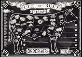 Beef,Butcher's Shop,Diagram,Chalk Drawing,Cow,Food,Menu,Meat,Banner,Retro Revival,Old-fashioned,Blackboard,Placard,butchery,Dollar Sign,Aging Process,Typescript,Euro Symbol,Yen Sign,freehand,Decoration,Pound Symbol,Old,Antique,Obsolete,Handwriting,Crayon,Ancient