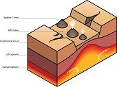 Tectonic,Plate,Earth,Pastry Crust,lithosphere,Isometric,Cone,convection,Three Dimensional,spatter,Lava,Geology,Erupting,Separation,Volcano,Valley