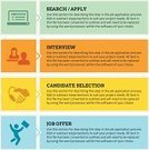 Infographic,Job Interview,Human Resources,hire,Job Search,Occupation,Job - Religious Figure,Recruiter,Handshake,Internet,Applying,Computer Icon,Aspirations,Symbol,Recruitment,Application Form,Text,Icon Set,Computer,Job Offer,Employment Issues