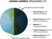 Sun,USA,Planet - Space,Sunlight,Winter Solstice,Calendar Date,Light - Natural Phenomenon,ecliptic,Cold - Termperature,Earth,The Americas,South America,Season,South Pole,continent,Ilustration,Day,North,December,High Tide,Winter,Short - Length,South,Calendar,Nature,Astronomy,Sunset,Projection,Night,Sunbeam,Hemisphere,Shadow,North Pole,Sea,Year,Summer,Computer Graphic,Equator,North America,Sunrise - Dawn