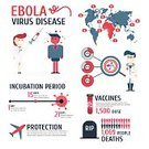 Ebola,Infographic,Vaccination,Backgrounds,Illness,outbreak,Sierra Leone,Epidemic,Illustrator,Virus,Science,Microscope,Blood,Spreading,Magnifying Glass,Ilustration,Fever,Diarrhea,Bacterium,hemorrhagic,Communication,Vector,Africa,demographic,Technology