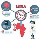 Ebola,Sierra Leone,Bacterium,Infographic,Blood,Science,Spreading,Microscope,Backgrounds,hemorrhagic,Fever,Ilustration,Magnifying Glass,outbreak,Virus,demographic,Vector,Communication,Diarrhea,Illness,Africa,Technology,Epidemic,Vaccination,Illustrator