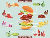 Salad,Sandwich,Burger,Infographic,Restaurant,Snack,Beef,Communication,Tomato,Internet,Data,Bun,Design,Ilustration,Chart,Sesame,Abstract,Document,template,Grilled,Vegetable,Page,Report,Set,Unhealthy Eating,Presentation,Business,Food,Fat,Lunch,Technology,Design Element,Eating,Picnic,Food And Drink,Ketchup,Bread,Content,Speed,Cheeseburger,Hamburger,Plan,Fast Food Restaurant,Cheese,American Culture,Vector,Meat,Freshness