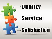 Customer,Satisfaction,Single Word,Retail,warranty,Computer Graphic,Currency,Symbol,Serious,Jigsaw Puzzle,Marketing,Control,Sign,Design,Perfection,Abstract,Pub,The Media,Service,Security,Backgrounds,Vector,Ilustration,Business