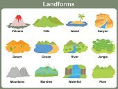 Physical Geography,Topography,Landscape,Exploration,Part Of,Scale,Teaching,Vector,Relief Map,Plain,Spelling,Respect,Study,Detective,Ilustration,Waterfall,Marsh,Mountain,Computer Graphic,Preschool,Volcano,Hill,Island,landforms,feature,England,Learning,Child,Canyon,Desert,Single Object,Education,Single Word,Composition,Tropical Rainforest,Sea,River,Preschooler