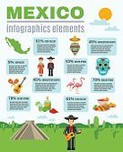 Infographic,Mexico,infomation,Taco,Poncho,Technology,Illustration,Flamingo,Presentation,Abstract,Set,Business,Flat,Food,Travel,Map,Pyramid,Cultures,Document,Pepper - Seasoning,Drink,Mexican Culture,Music,Mexican Ethnicity,Cactus,Drinking,Report,Vector,Content,Diagram,Internet,Data,Guitar,Chart,Design,Plan,Mask - Disguise,Symbol,Sign,Collection,Maraca,Nachos,Latin American and Hispanic Ethnicity,Pepper - Vegetable,People Traveling,Lemon,Cloud - Sky,Alcohol,Indigenous Culture,template,Carnival,Aztec Civilization,Sombrero,Tequila - Drink