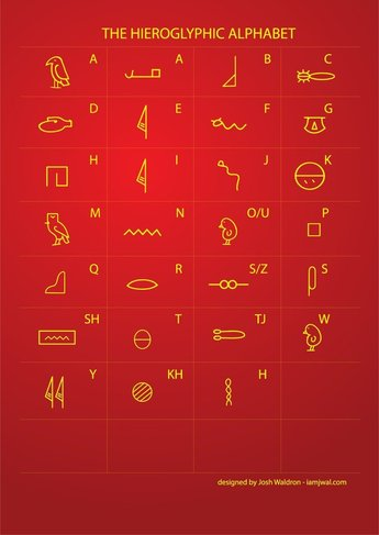 Egyptian Hieroglyphic Writing